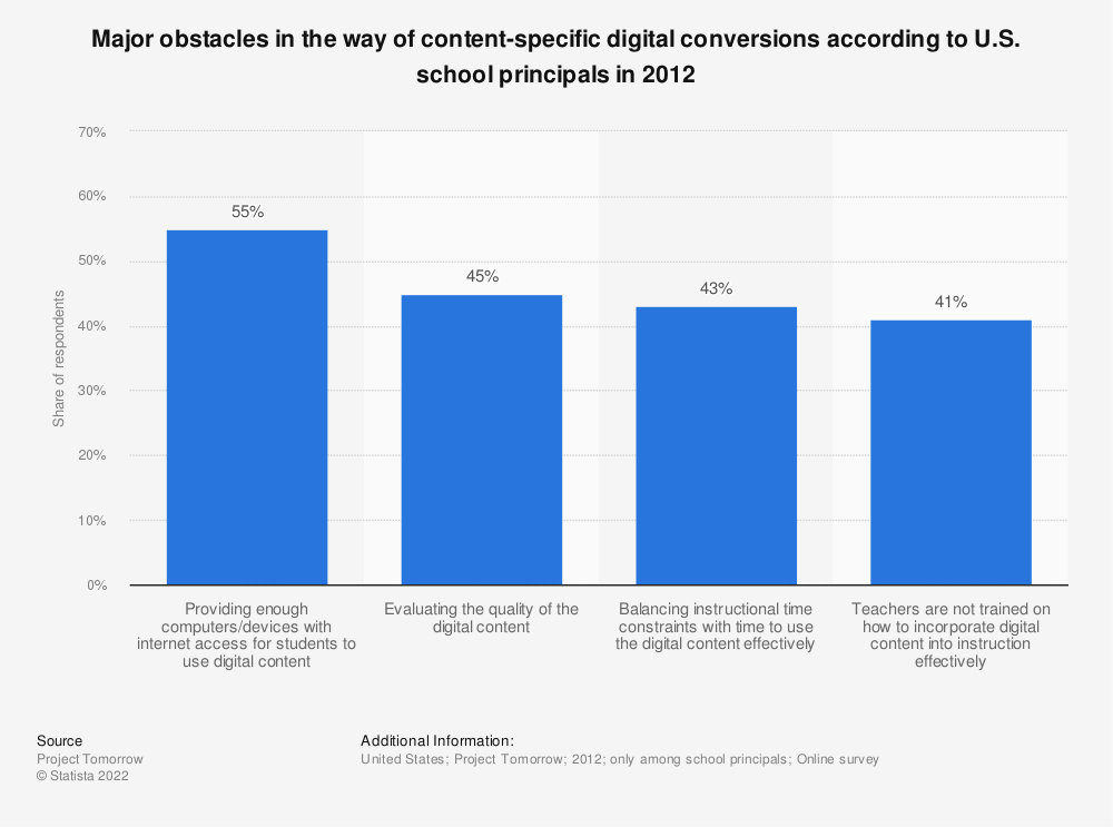 Statistic: Major obstacles in the way of content-specific digital conversions according to U.S. school principals in 2012 | Statista