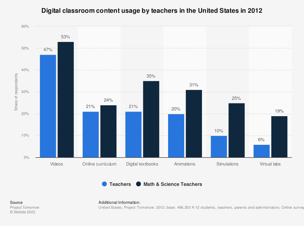 Statistic: Digital classroom content usage by teachers in the United States in 2012 | Statista