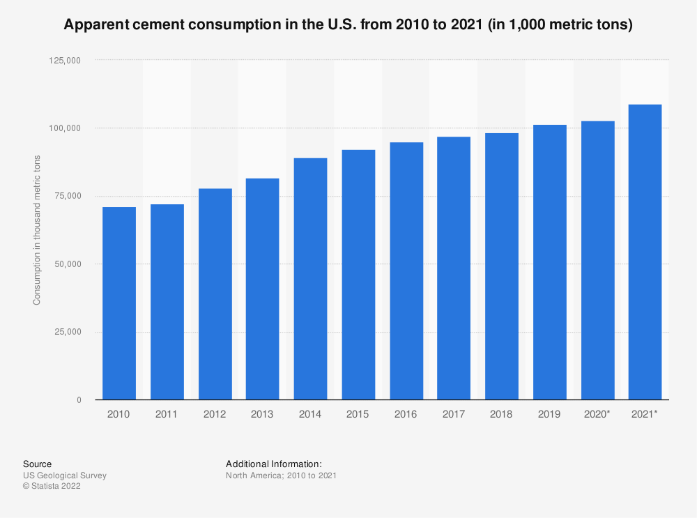 Statistic: Apparent cement consumption in the U.S. from 2004 to 2019 (in 1,000 metric tons) | Statista