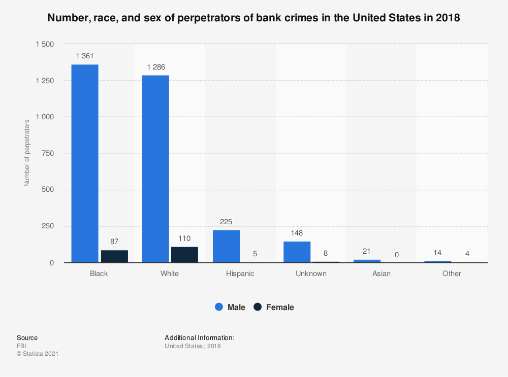 Statistic: Number, race, and sex of perpetrators of bank crimes in the United States in 2017 | Statista
