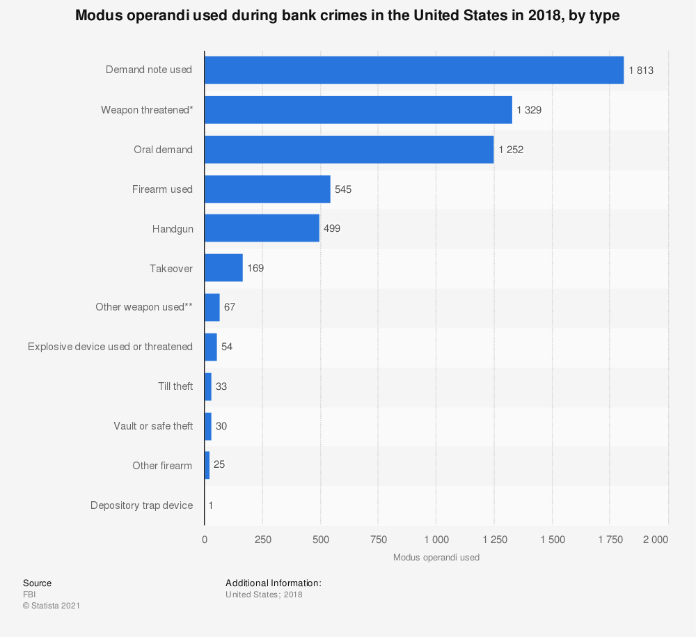 Statistic: Modus operandi used during bank crimes in the United States in 2018, by type | Statista