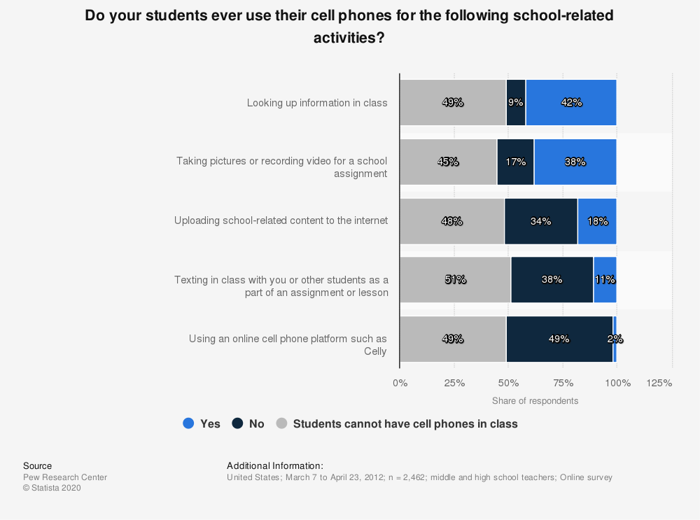 Statistic: Do your students ever use their cell phones for the following school-related activities? | Statista