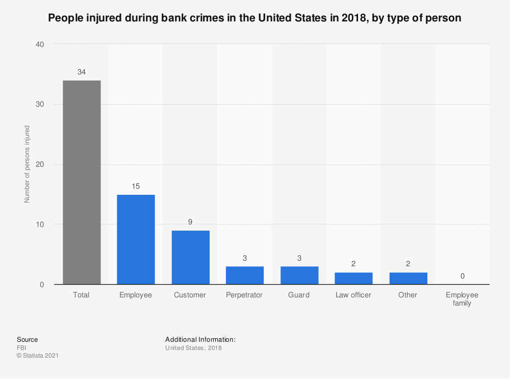 Statistic: People injured during bank crimes in the United States in 2017, by type of person | Statista