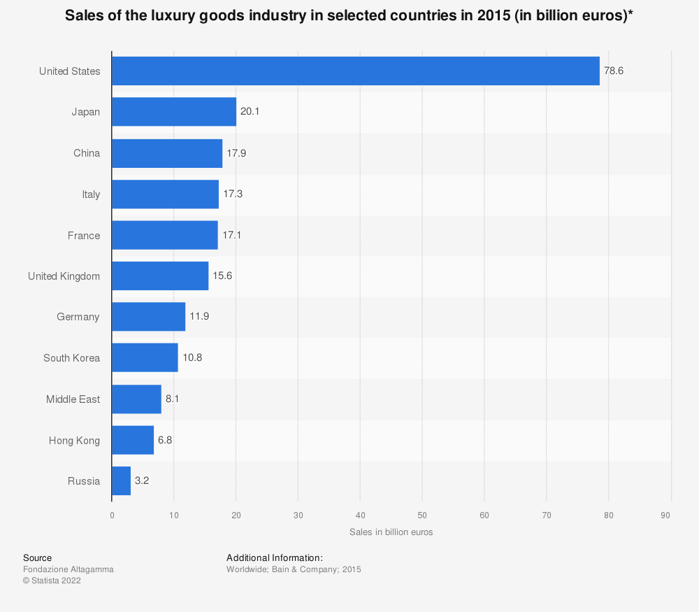 Statistic: Sales of the luxury goods industry in selected countries in 2015 (in billion euros)* | Statista