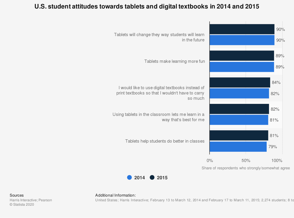 Statistic: U.S. student attitudes towards tablets and digital textbooks in 2014 and 2015 | Statista