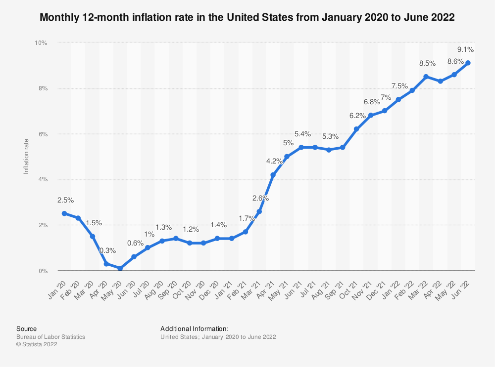 Statistic: Monthly 12-month inflation rate in the United States from August 2018 to August 2019 | Statista