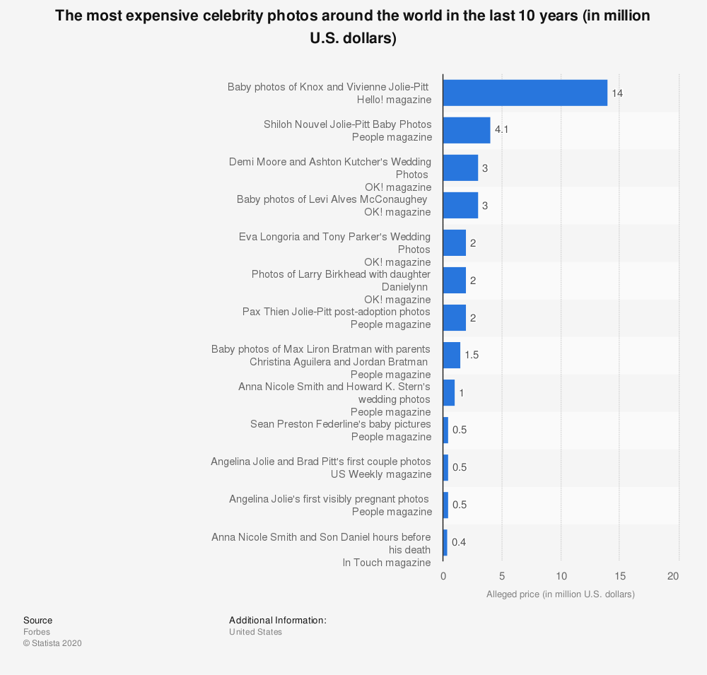 Statistic: The most expensive celebrity photos around the world in the last 10 years (in million U.S. dollars) | Statista