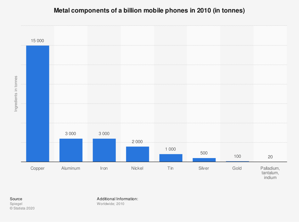 Statistic: Metal components of a billion mobile phones in 2010 (in tonnes) | Statista