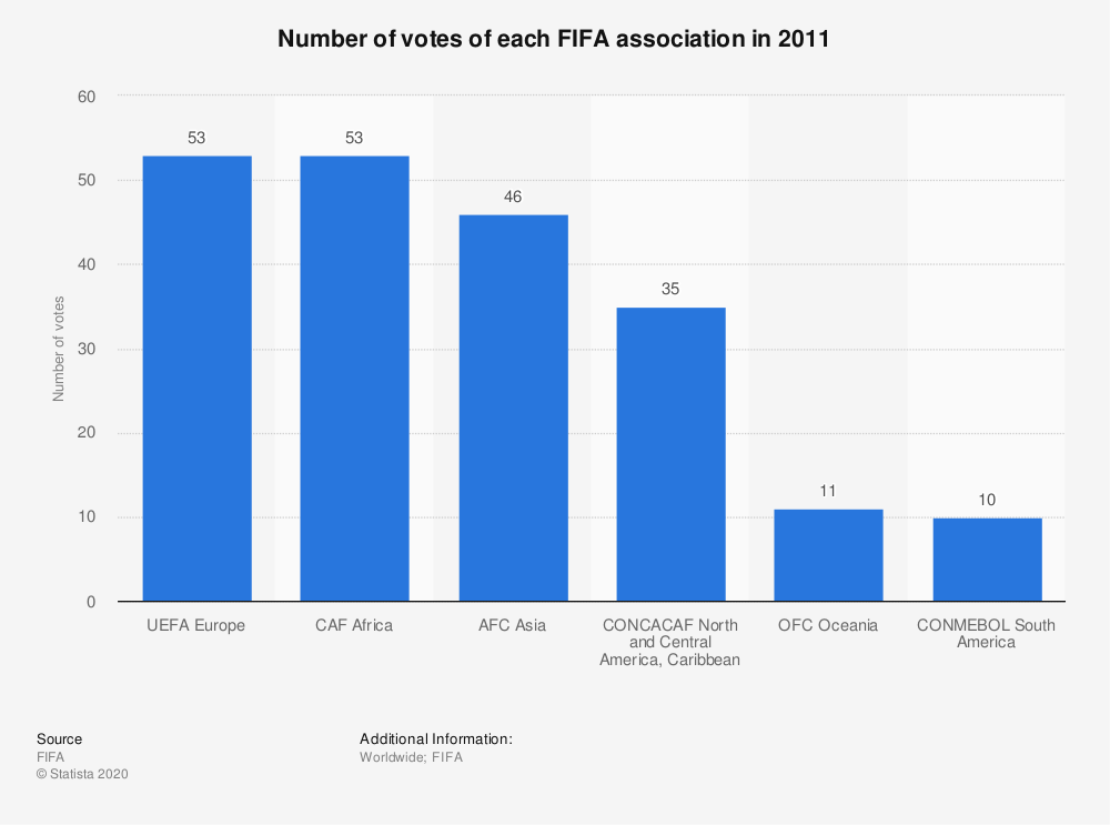 Statistic: Number of votes of each FIFA association in 2011 | Statista