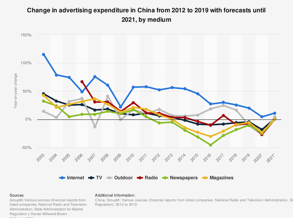 Statistic: Change in advertising expenditure in China from 2003 to 2020, by medium | Statista