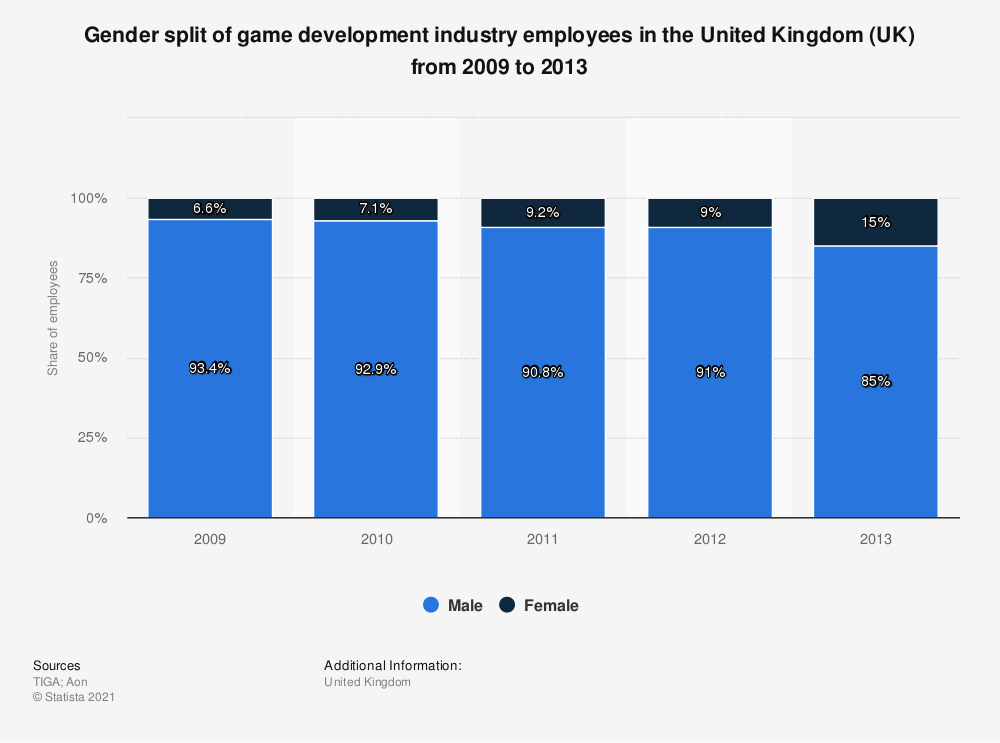 Statistic: Gender split of game development industry employees in the United Kingdom (UK) from 2009 to 2013 | Statista