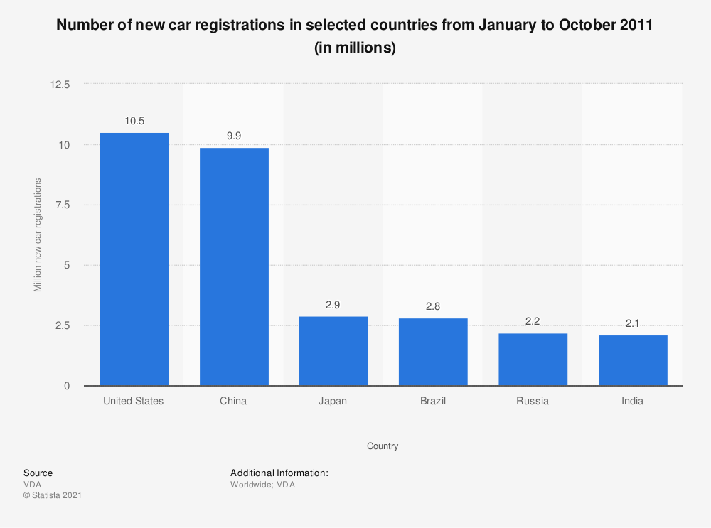 Statistic: Number of new car registrations in selected countries from January to October 2011 (in millions) | Statista
