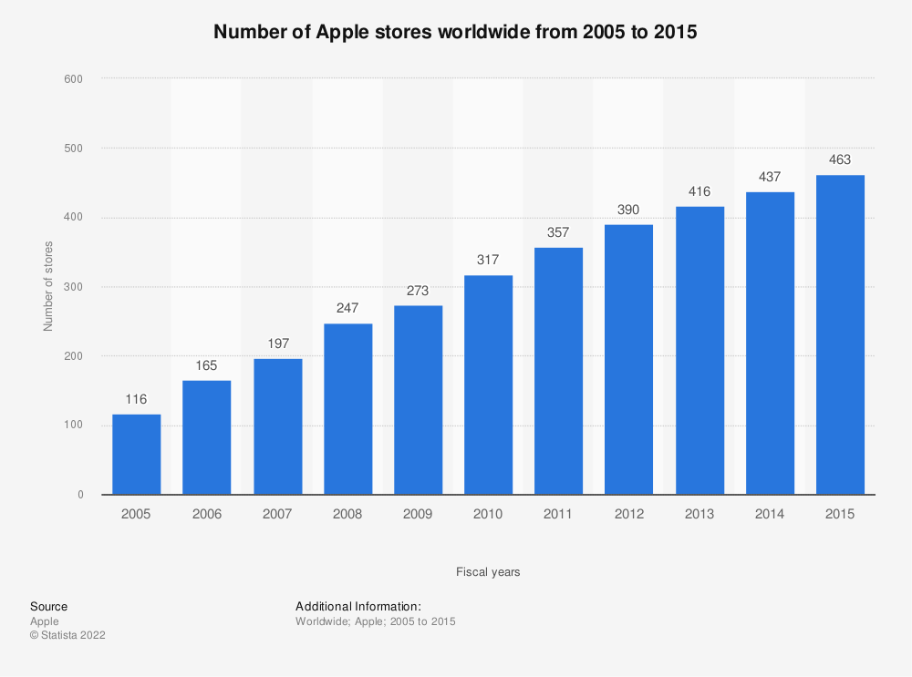 Statistic: Number of Apple stores worldwide from 2005 to 2015 | Statista