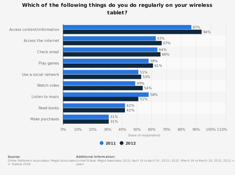 Statistic: Which of the following things do you do regularly on your wireless tablet? | Statista