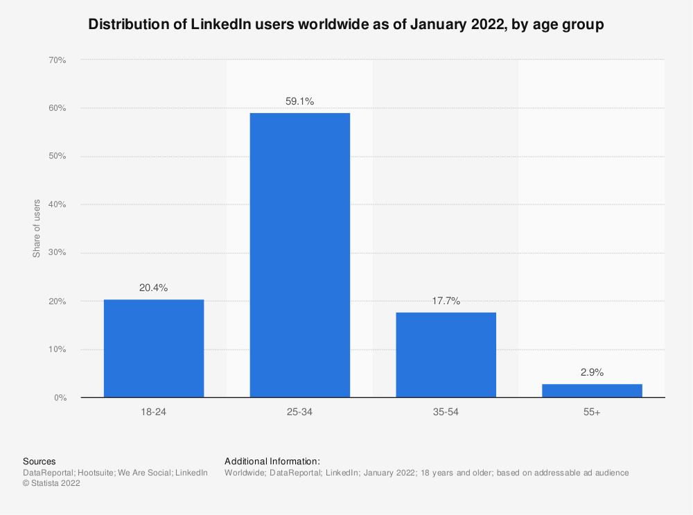 Statistic: Distribution of LinkedIn users worldwide as of April 2021, by age group | Statista