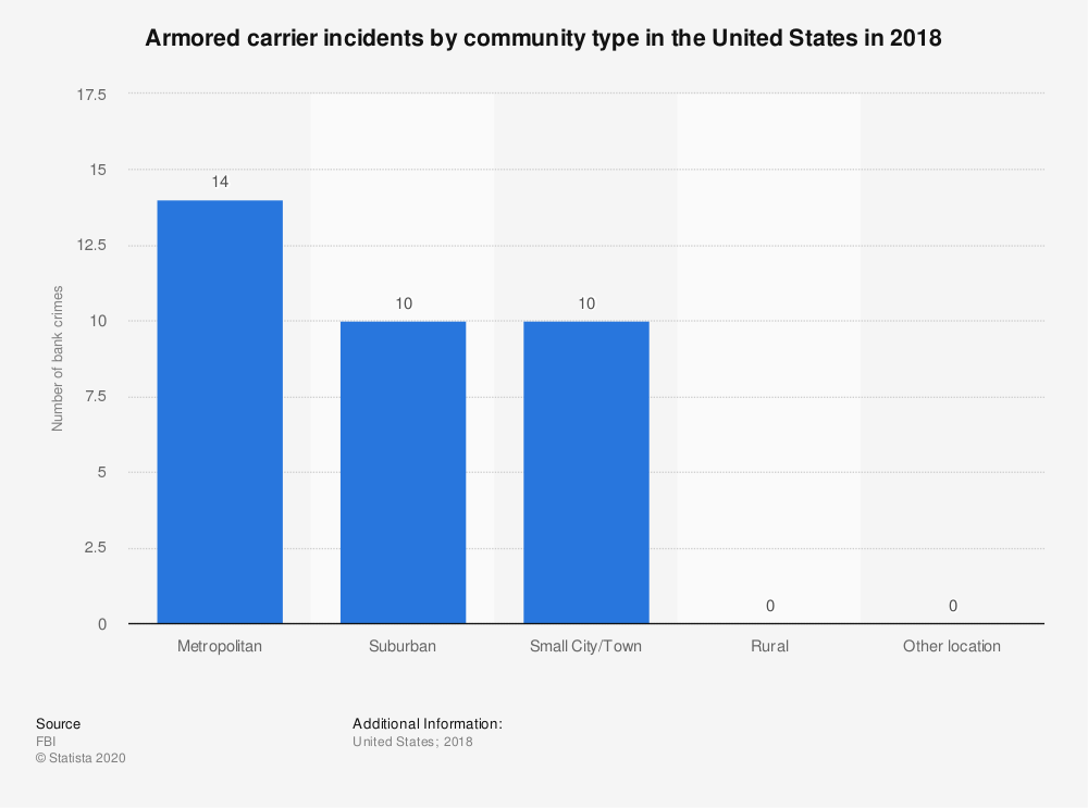 Statistic: Armored carrier incidents by community type in the United States in 2018 | Statista