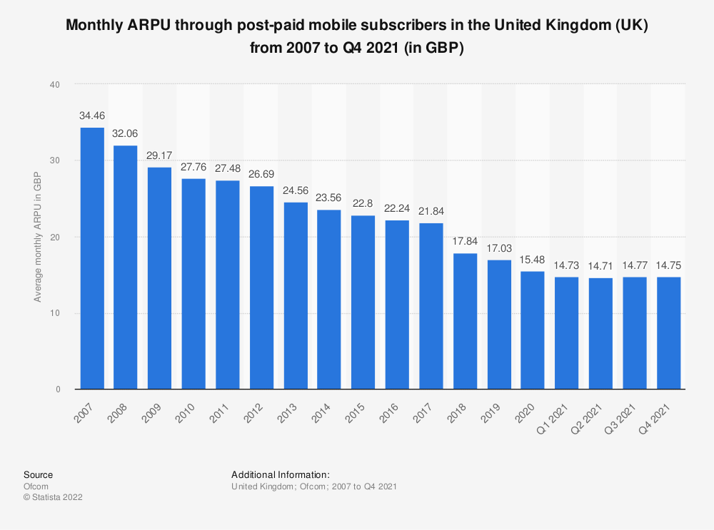 Statistic: Monthly ARPU through post-paid mobile subscribers in the United Kingdom (UK) from 2007 to 2019 (in GBP) | Statista