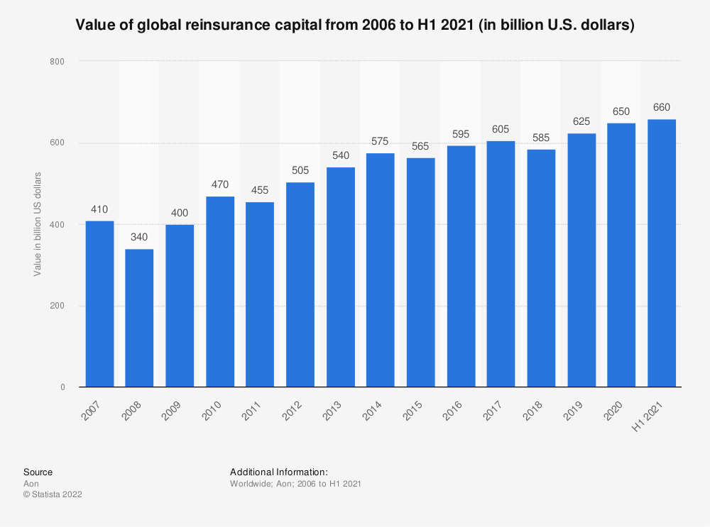 Statistic: Value of global reinsurance capital from 2006 to H1 2020 (in billion U.S. dollars) | Statista