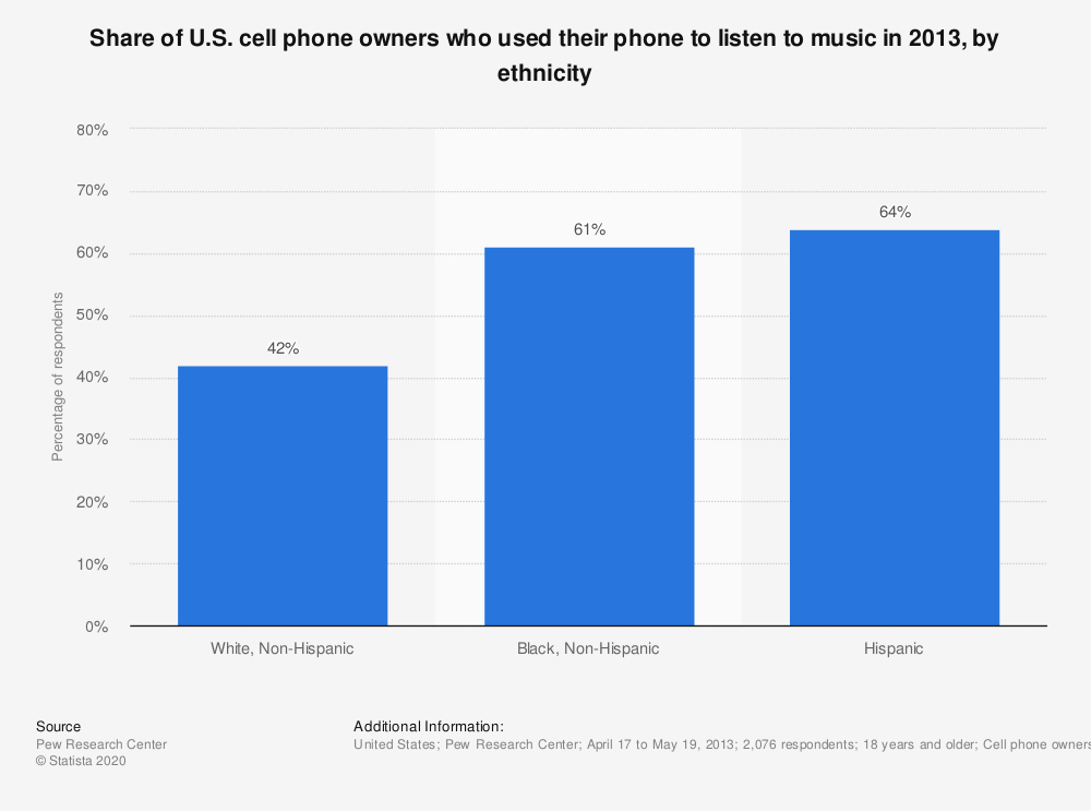 Statistic: Share of U.S. cell phone owners who used their phone to listen to music in 2013, by ethnicity | Statista