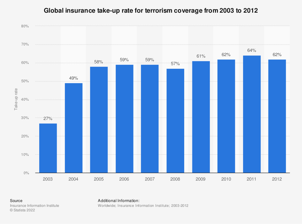 Statistic: Global insurance take-up rate for terrorism coverage from 2003 to 2012 | Statista