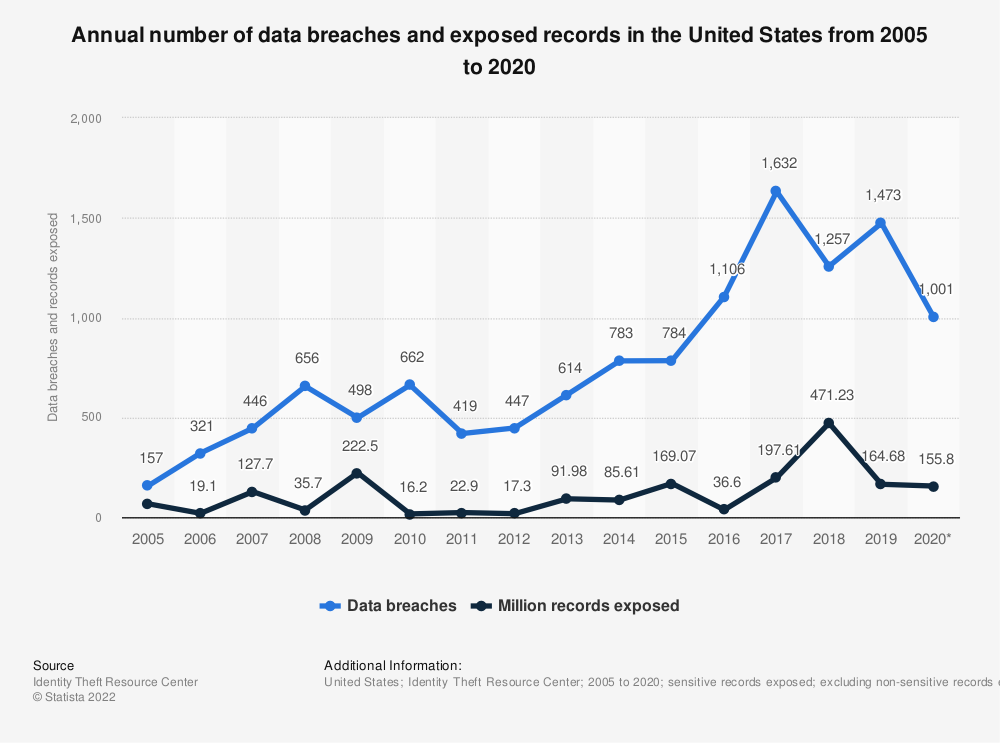 Statistic: Annual number of data breaches and exposed records in the United States from 2005 to 2019 (in millions) | Statista