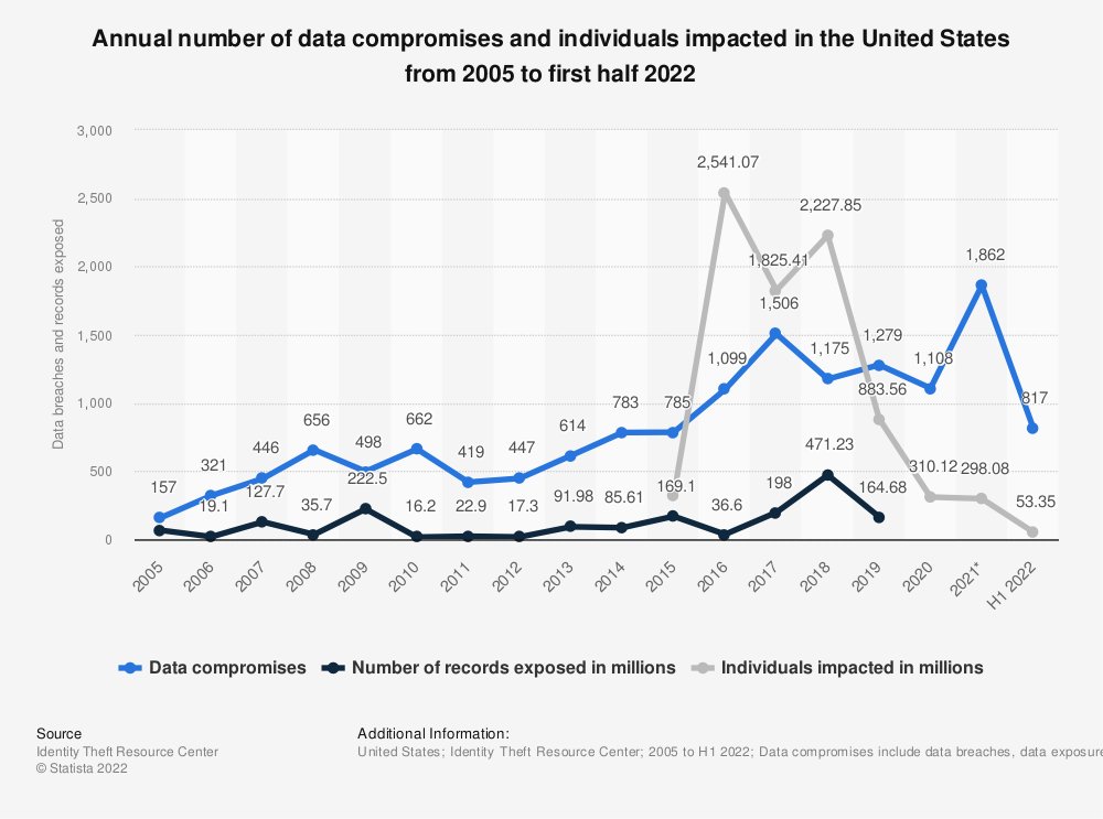 Statistic: Annual number of data breaches and exposed records in the United States from 2005 to 2017 (in millions) | Statista