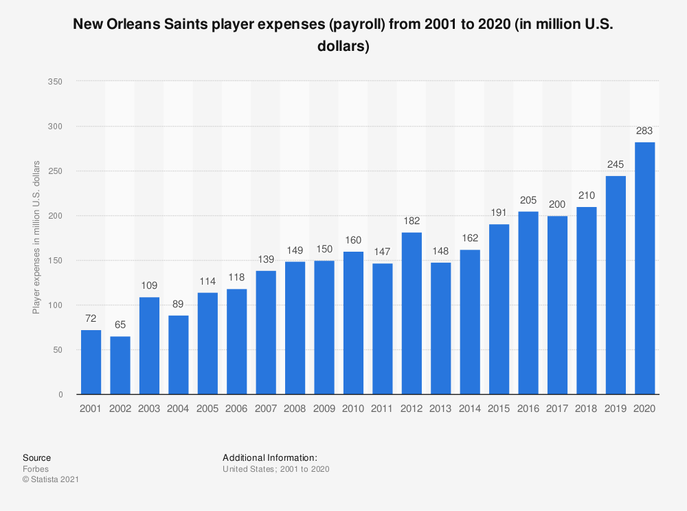 Statistic: New Orleans Saints player expenses (payroll)* from 2001 to 2017 (in million U.S. dollars) | Statista
