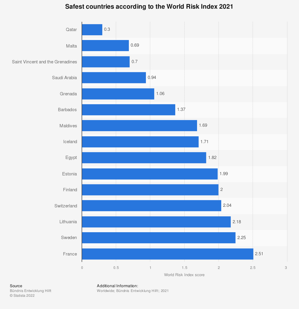 Statistic: Safest countries according to the World Risk Index 2018 | Statista