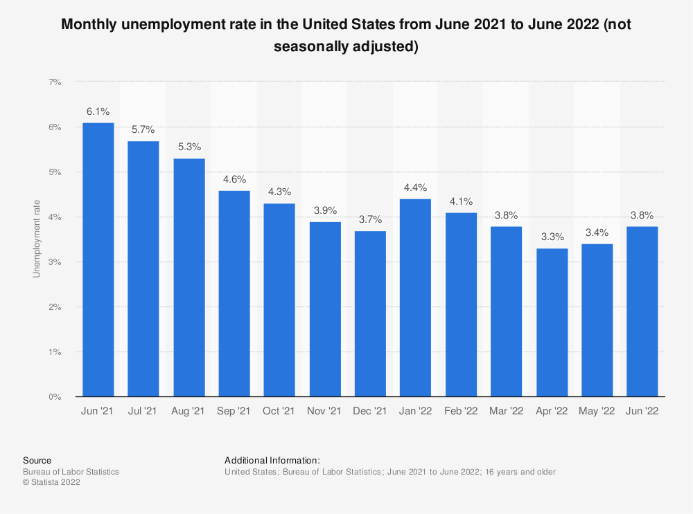 Statistic: Monthly unemployment rate in the United States from January 2020 to January 2021 (not seasonally adjusted) | Statista