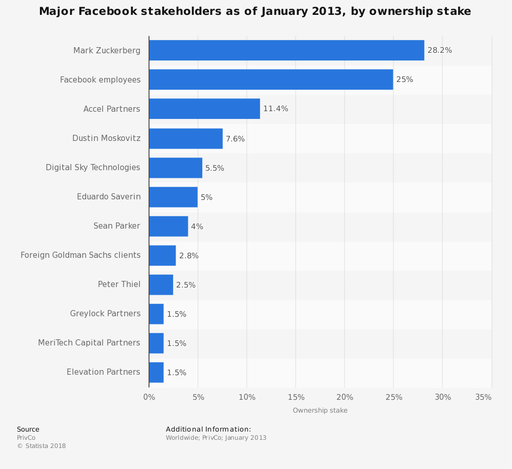 Statistic: Major Facebook stakeholders as of January 2013, by ownership stake | Statista