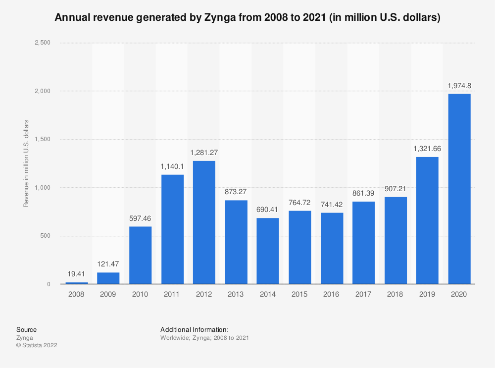 Statistic: Annual revenue generated by Zynga from 2008 to 2020 (in million U.S. dollars) | Statista