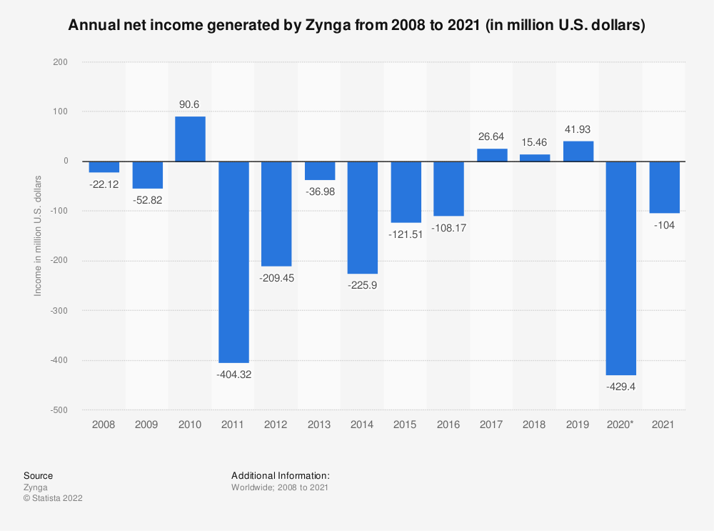 Statistic: Annual net income generated by Zynga from 2008 to 2020 (in million U.S. dollars) | Statista