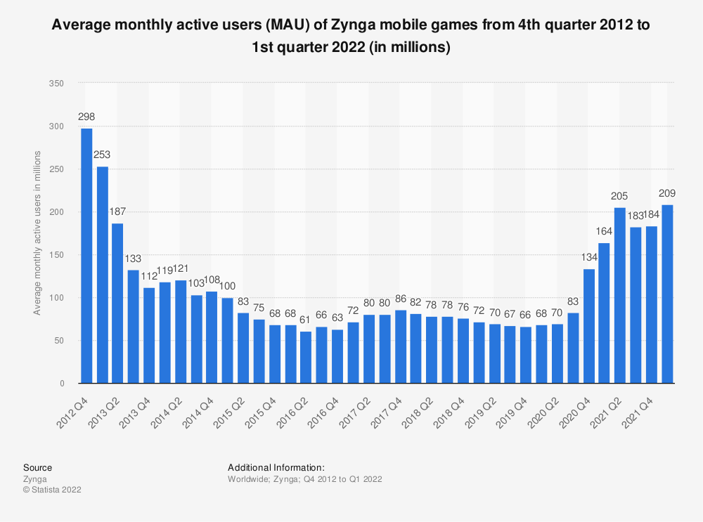 Statistic: Average monthly active users (MAU) of Zynga games from 4th quarter 2012 to 2nd quarter 2019 (in millions) | Statista