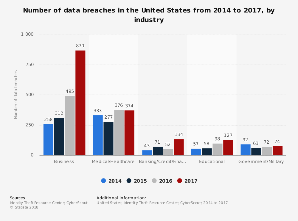 Statistic: Number of data breaches in the United States from 2014 to 2018, by industry | Statista