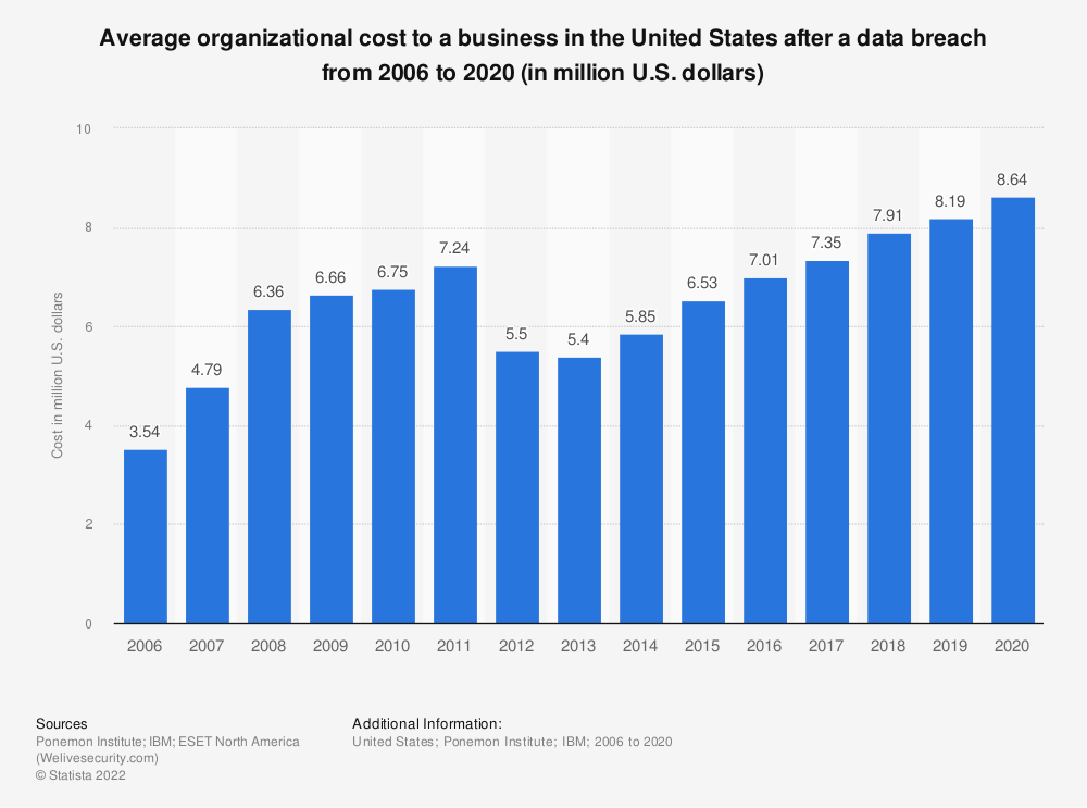Statistic: Average organizational cost to a business in the United States after a data breach from 2006 to 2019 (in million U.S. dollars)   Statista