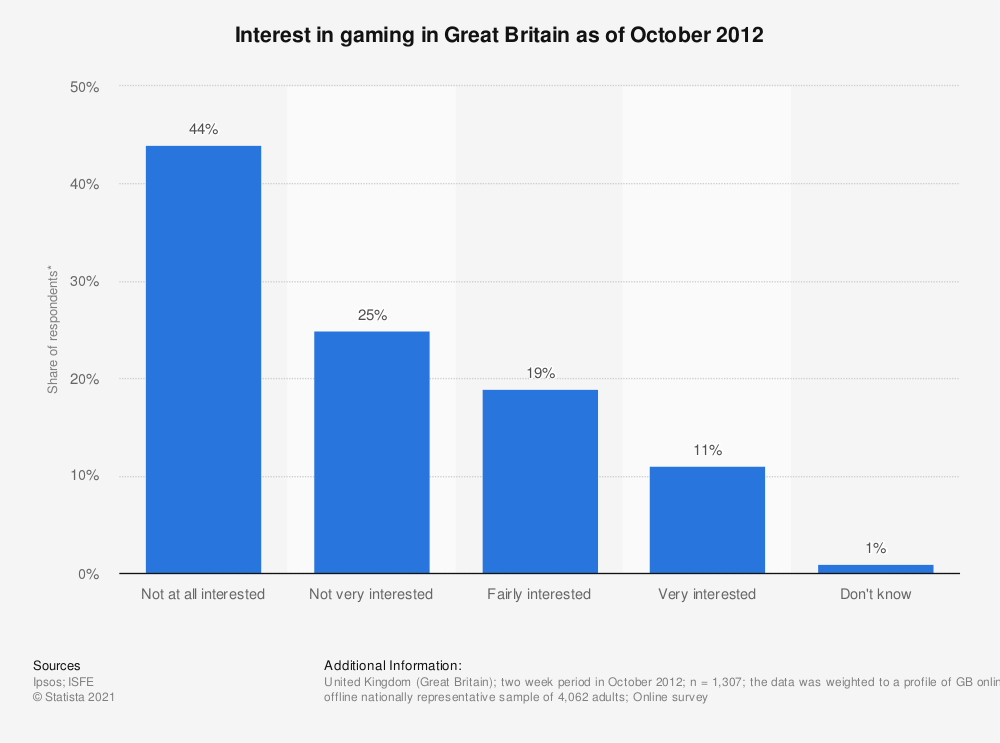 Statistic: Interest in gaming in Great Britain as of October 2012 | Statista