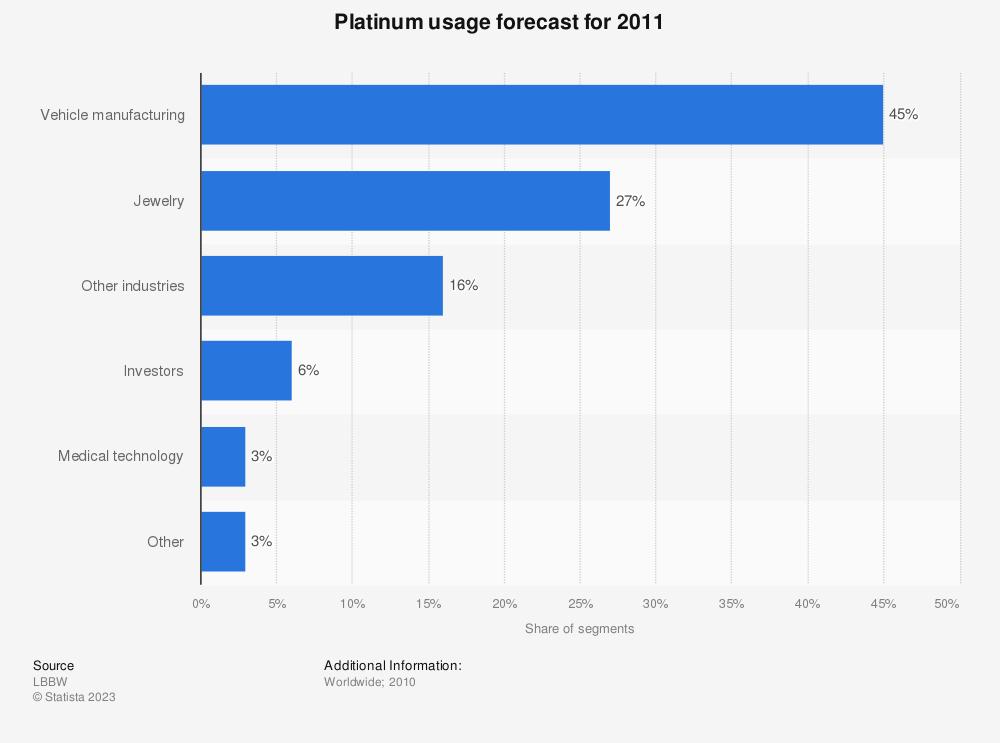 Statistic: Platinum usage forecast for 2011 | Statista