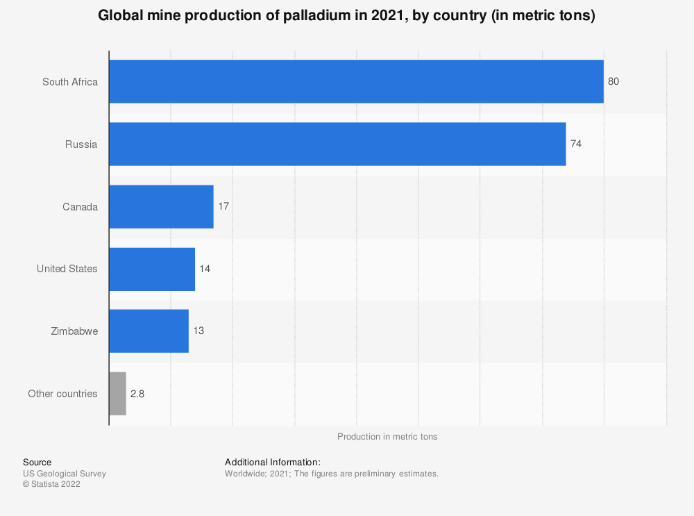 Statistic: Global mine production of palladium from 2012 to 2017, by country (in metric tons) | Statista