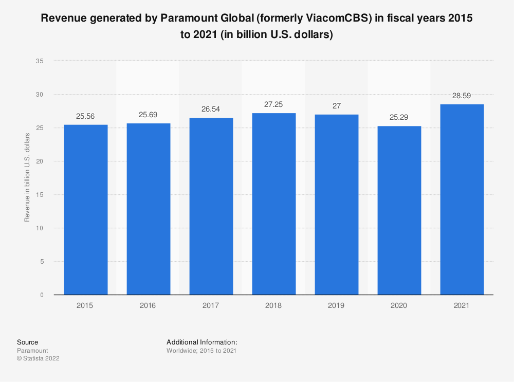 Statistic: Revenue generated by Viacom in fiscal years 2006 to 2018 (in billion U.S. dollars) | Statista