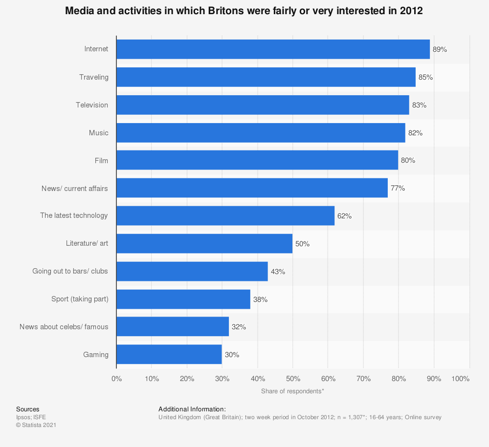 Statistic: Media and activities in which Britons were fairly or very interested in 2012 | Statista