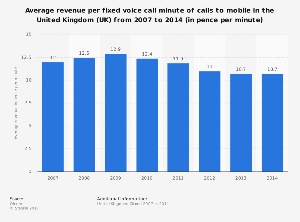 Statistic: Average revenue per fixed voice call minute of calls to mobile in the United Kingdom (UK) from 2007 to 2014 (in pence per minute) | Statista