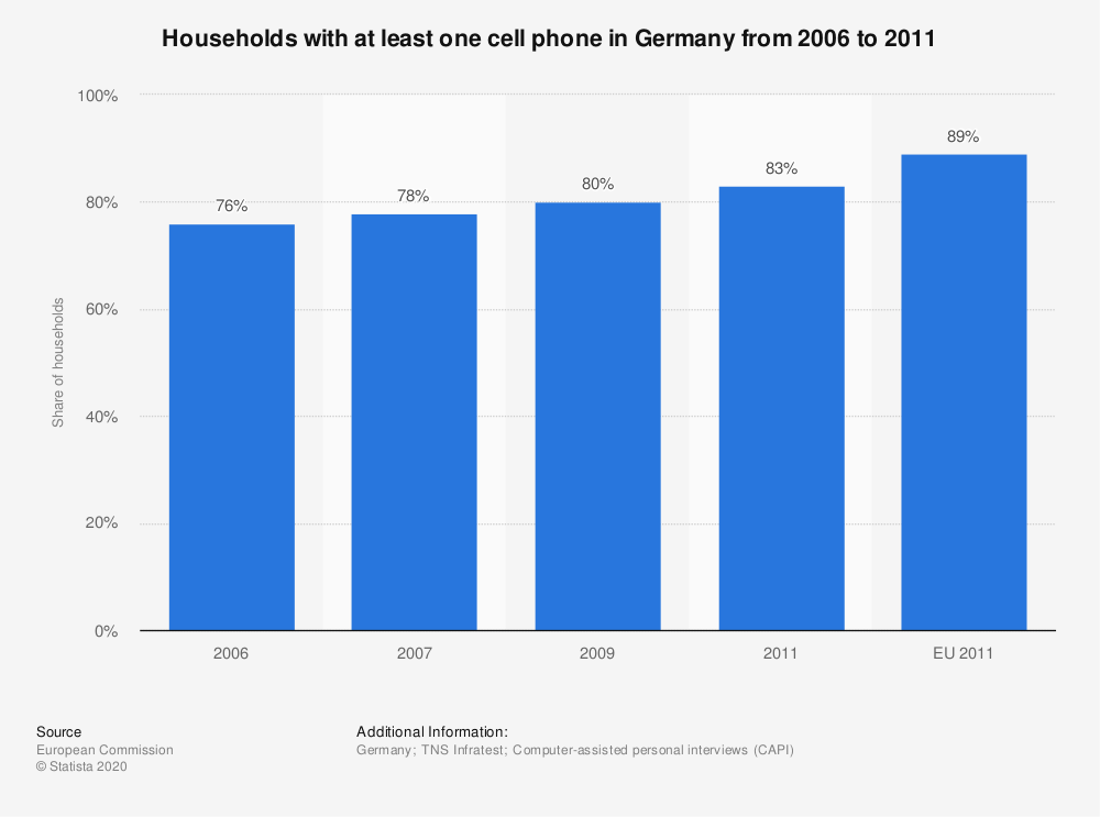 Statistic: Households with at least one cell phone in Germany from 2006 to 2011 | Statista