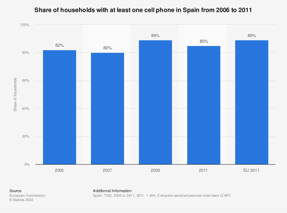 Statistic: Share of households with at least one cell phone in Spain from 2006 to 2011 | Statista