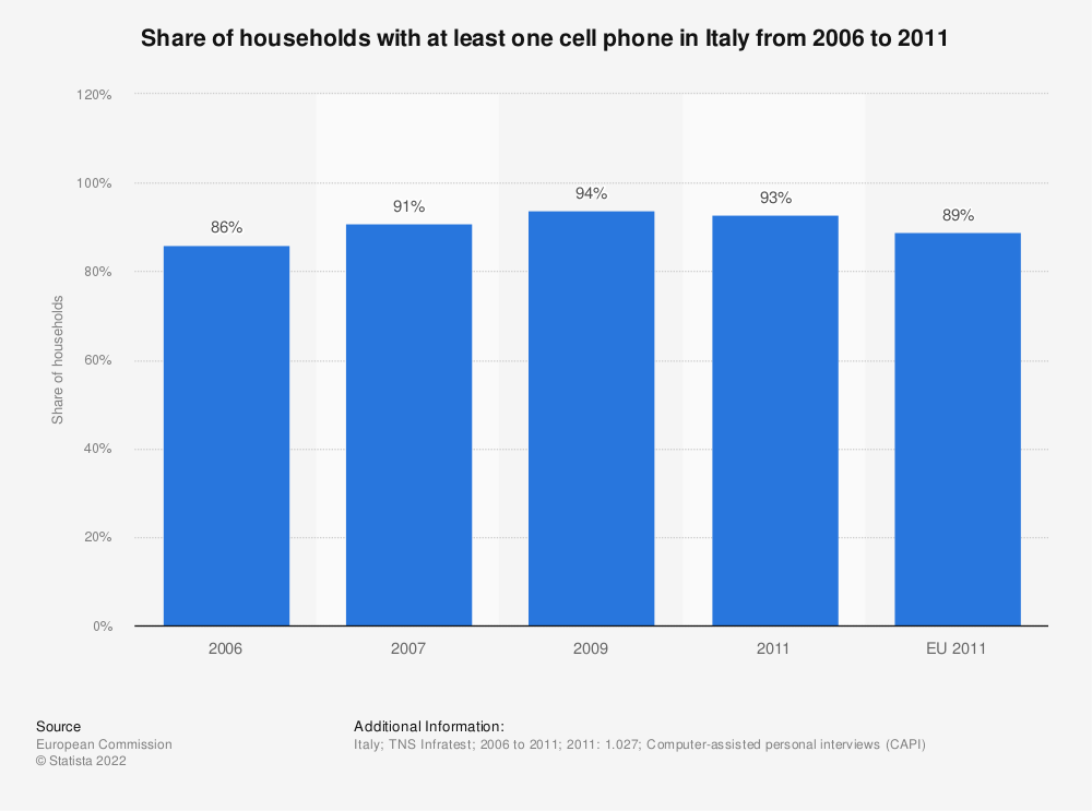 Statistic: Share of households with at least one cell phone in Italy from 2006 to 2011 | Statista