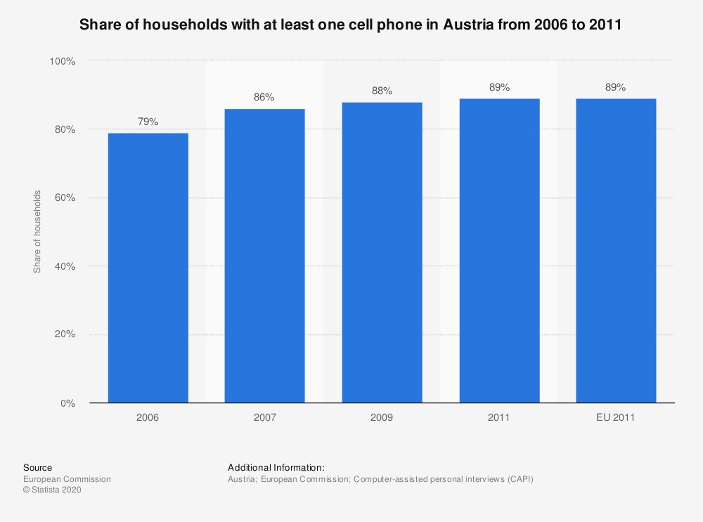 Statistic: Share of households with at least one cell phone in Austria from 2006 to 2011 | Statista