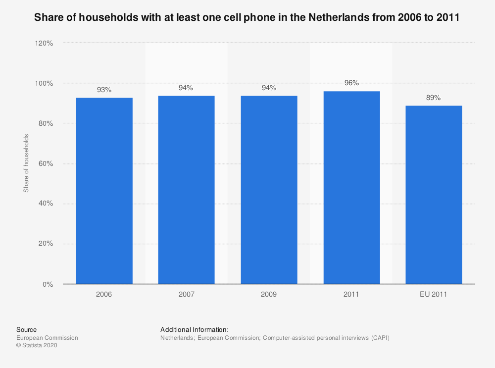 Statistic: Share of households with at least one cell phone in the Netherlands from 2006 to 2011 | Statista