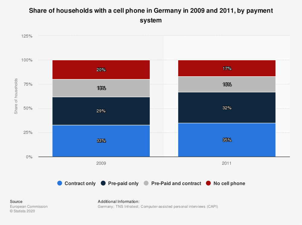 Statistic: Share of households with a cell phone in Germany in 2009 and 2011, by payment system | Statista
