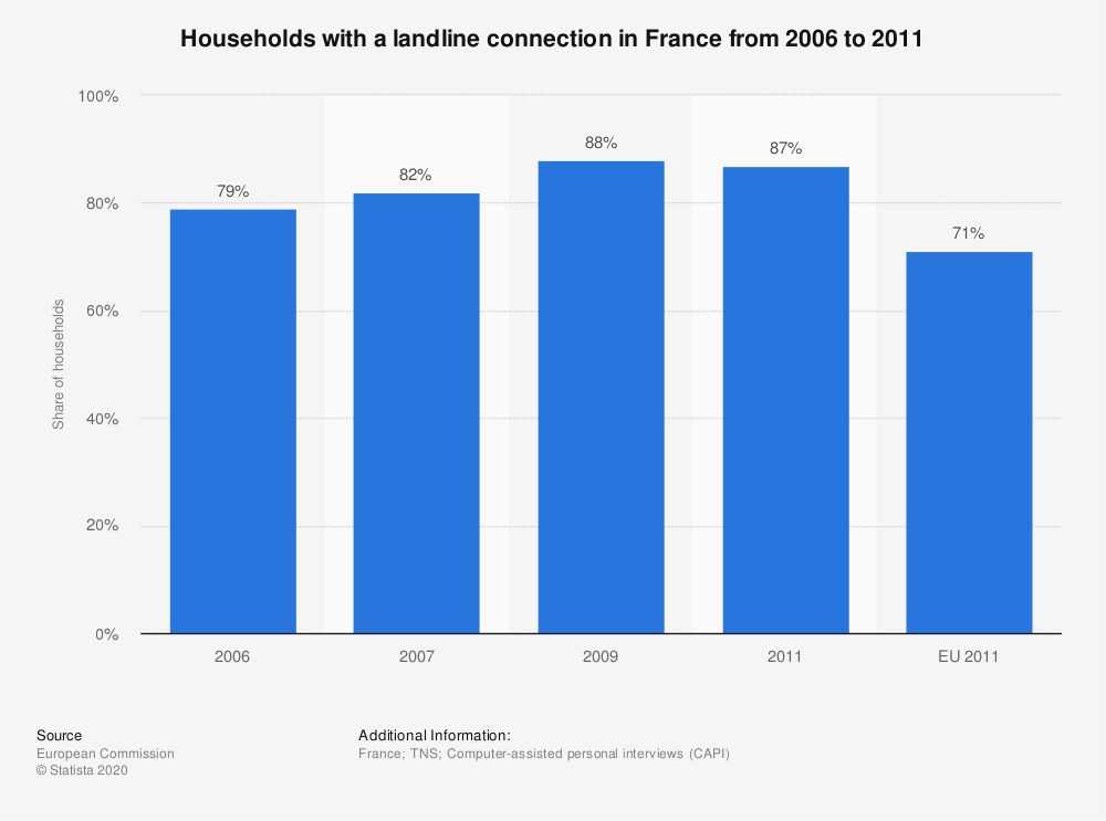 Statistic: Households with a landline connection in France from 2006 to 2011 | Statista
