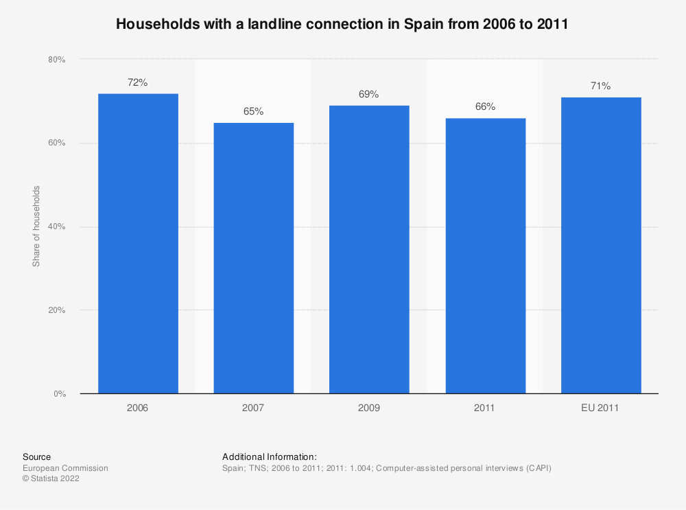 Statistic: Households with a landline connection in Spain from 2006 to 2011 | Statista