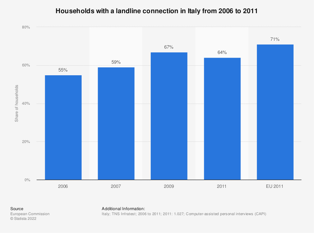 Statistic: Households with a landline connection in Italy from 2006 to 2011 | Statista